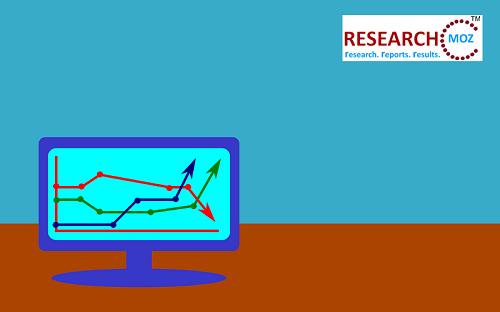 Peningkatan Pasar Berjudi, Orientasi, Prakiraan dari 2020-2024 - Laporan Berita Pasar 3w